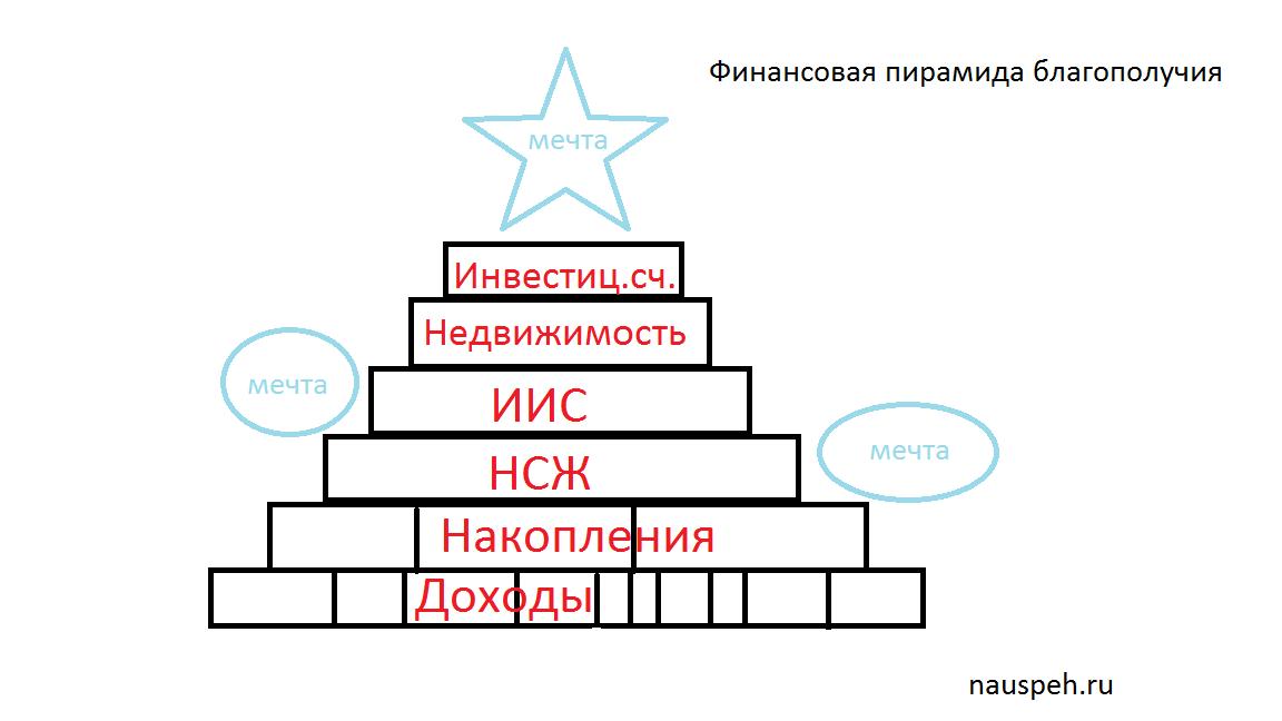 finansovaya-piramida-blagopoluchiya
